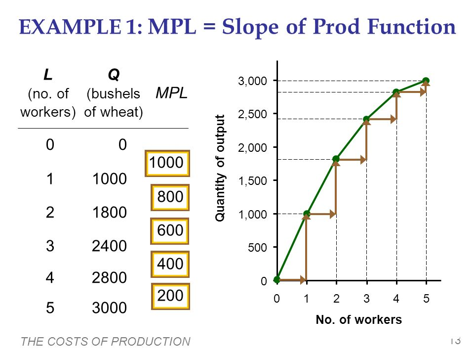 EXAMPLE 1: MPL = Slope of Prod Function