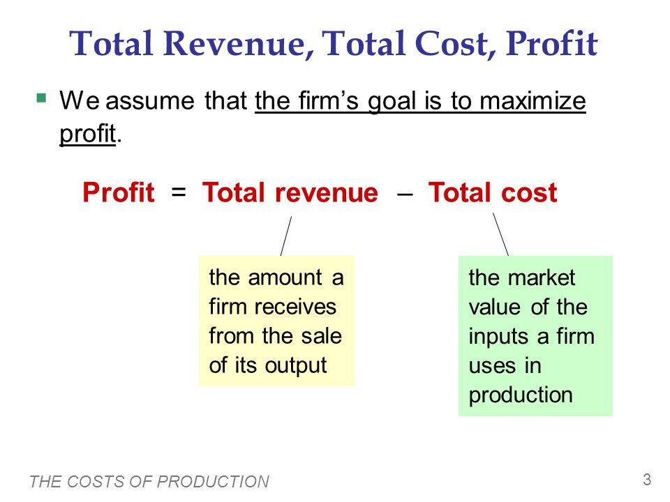 Total Revenue, Total Cost, Profit