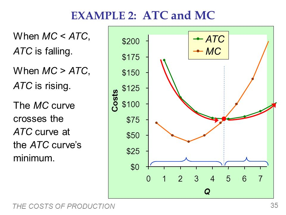 EXAMPLE 2: ATC and MC When MC < ATC, ATC ATC is falling.