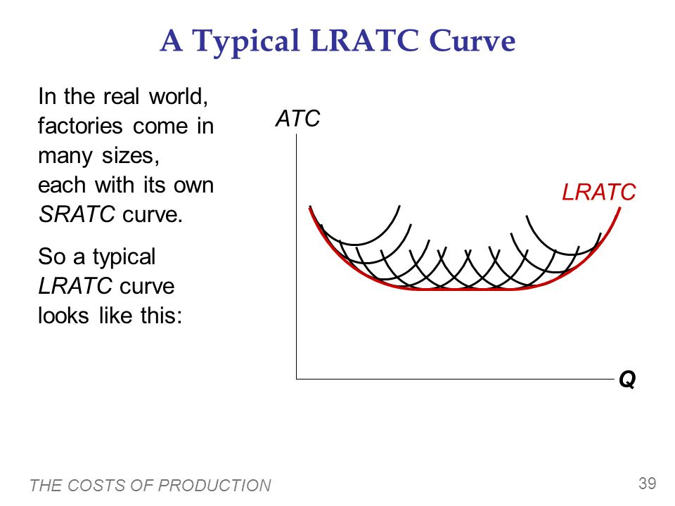 A Typical LRATC Curve In the real world, factories come in many sizes, each with its own SRATC curve.