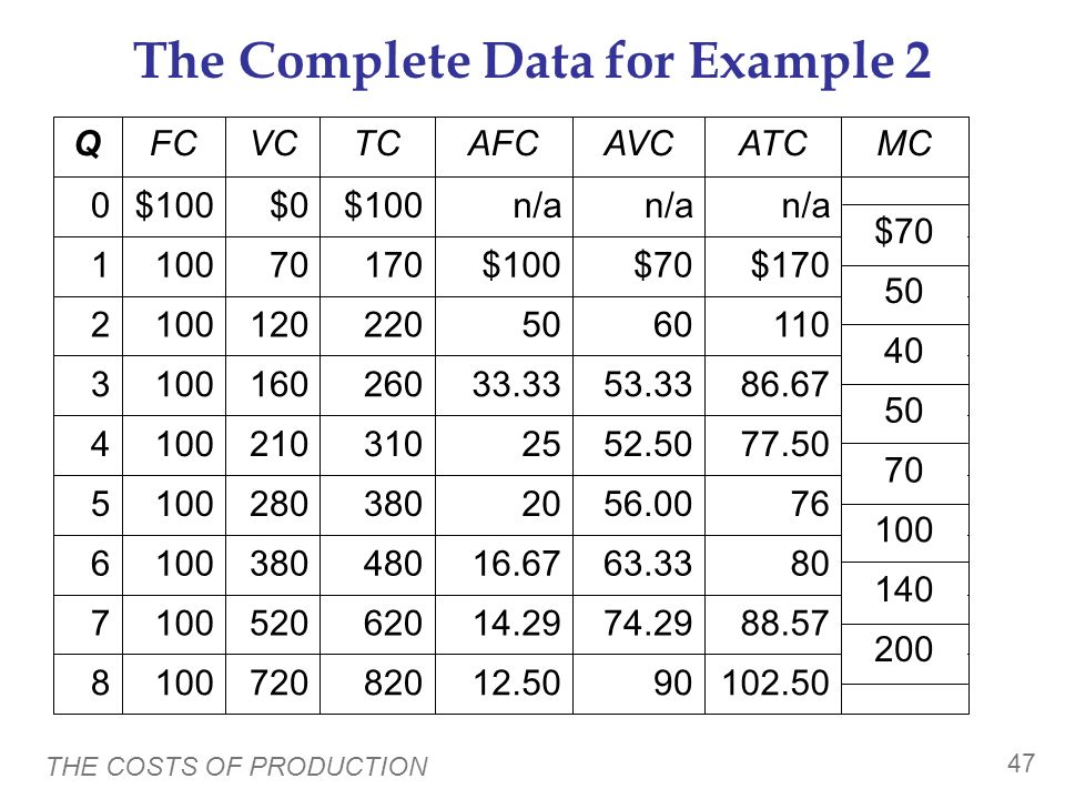 The Complete Data for Example 2