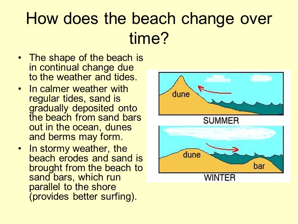 How does the beach change over time