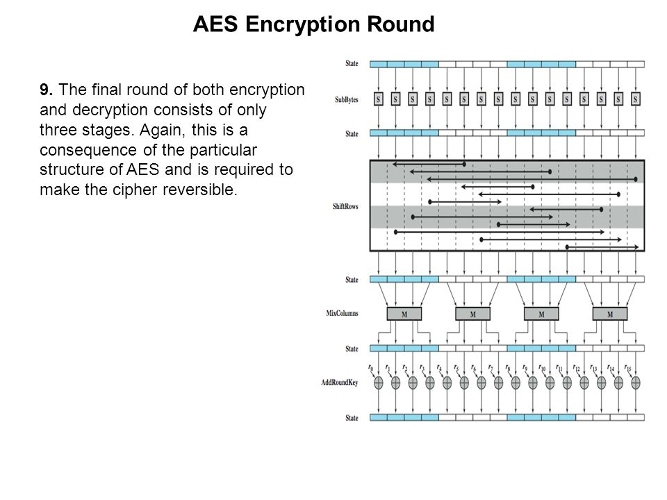 AES Encryption Round