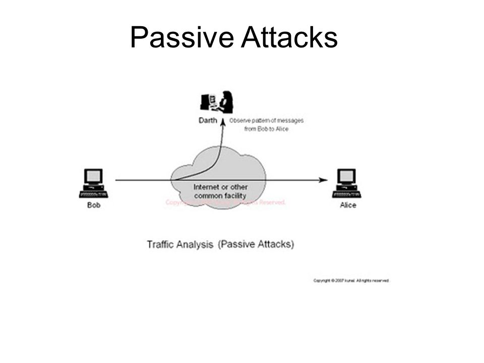 Passive Attacks