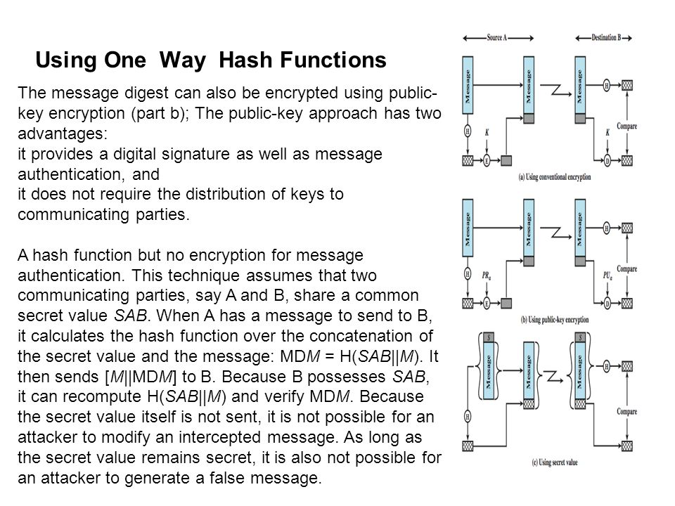 Using One Way Hash Functions