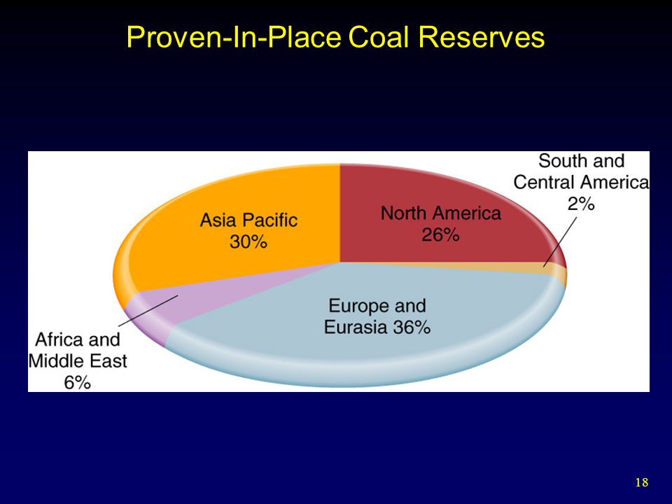 Proven-In-Place Coal Reserves