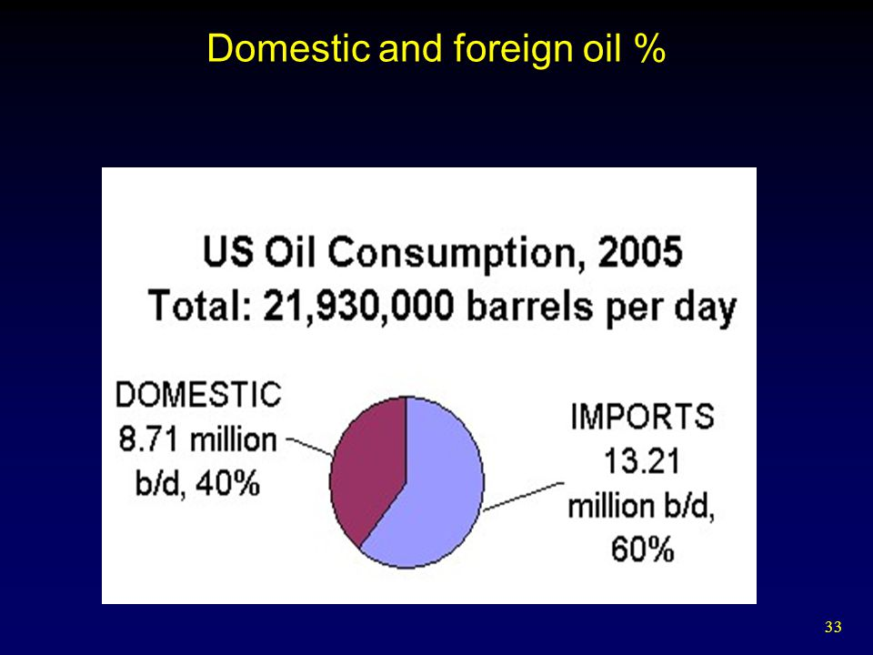 Domestic and foreign oil %