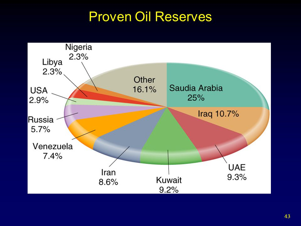 Proven Oil Reserves