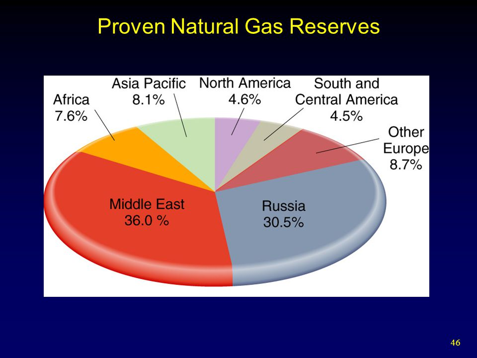 Proven Natural Gas Reserves
