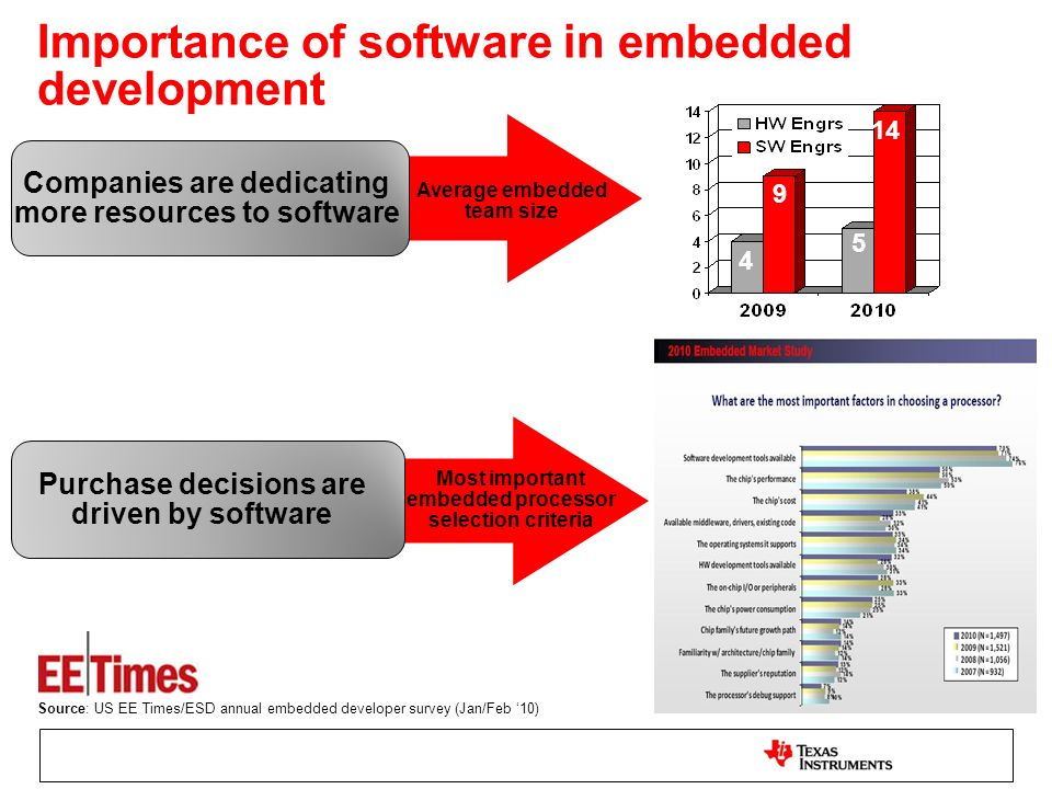 Importance of software in embedded development