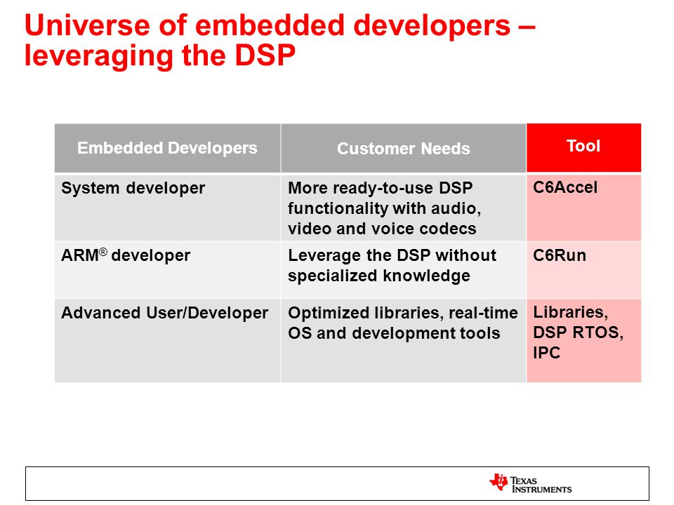 Universe of embedded developers – leveraging the DSP