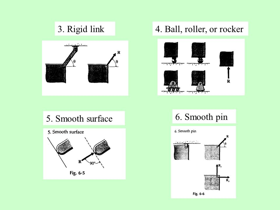 3. Rigid link 4. Ball, roller, or rocker 6. Smooth pin 5. Smooth surface