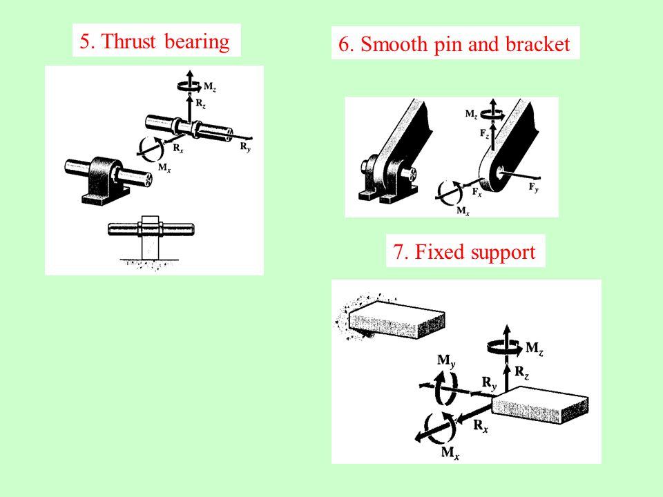 5. Thrust bearing 6. Smooth pin and bracket 7. Fixed support