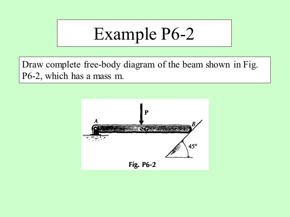 Example P6-2 Draw complete free-body diagram of the beam shown in Fig. P6-2, which has a mass m.