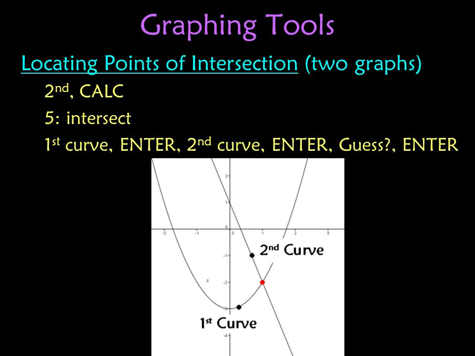 Graphing Tools Locating Points of Intersection (two graphs) 2nd, CALC