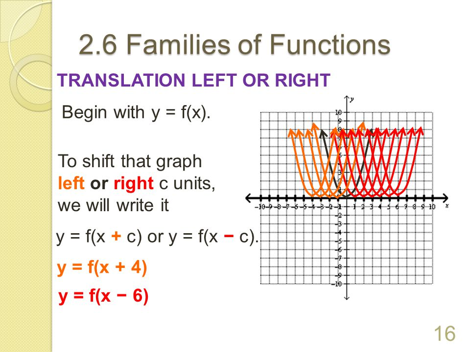 2.6 Families of Functions TRANSLATION LEFT OR RIGHT