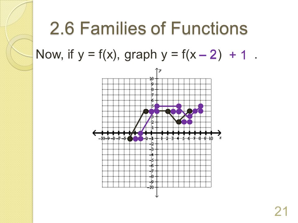 2.6 Families of Functions Now, if y = f(x), graph y = f(x ) . – 2 – 2