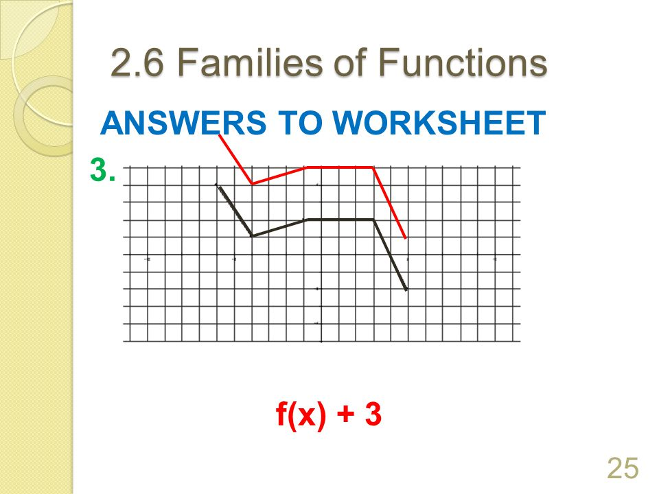 2.6 Families of Functions ANSWERS TO WORKSHEET 3. f(x) + 3