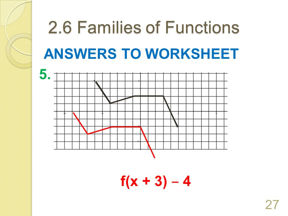 2.6 Families of Functions ANSWERS TO WORKSHEET 5. f(x + 3) ‒ 4