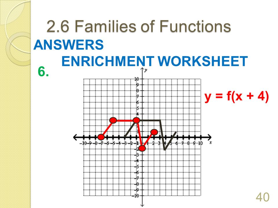 2.6 Families of Functions ANSWERS ENRICHMENT WORKSHEET 6. y = f(x + 4)