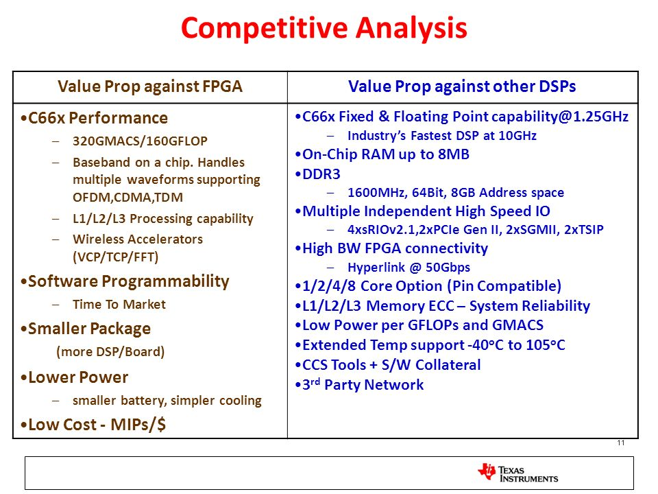Value Prop against FPGA Value Prop against other DSPs
