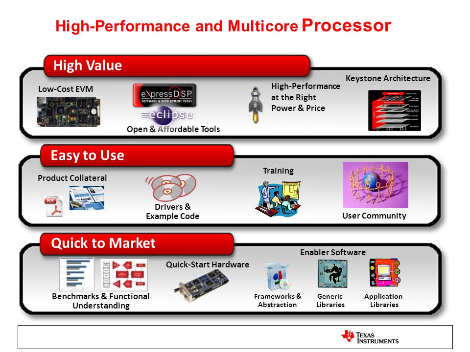 High-Performance and Multicore Processor