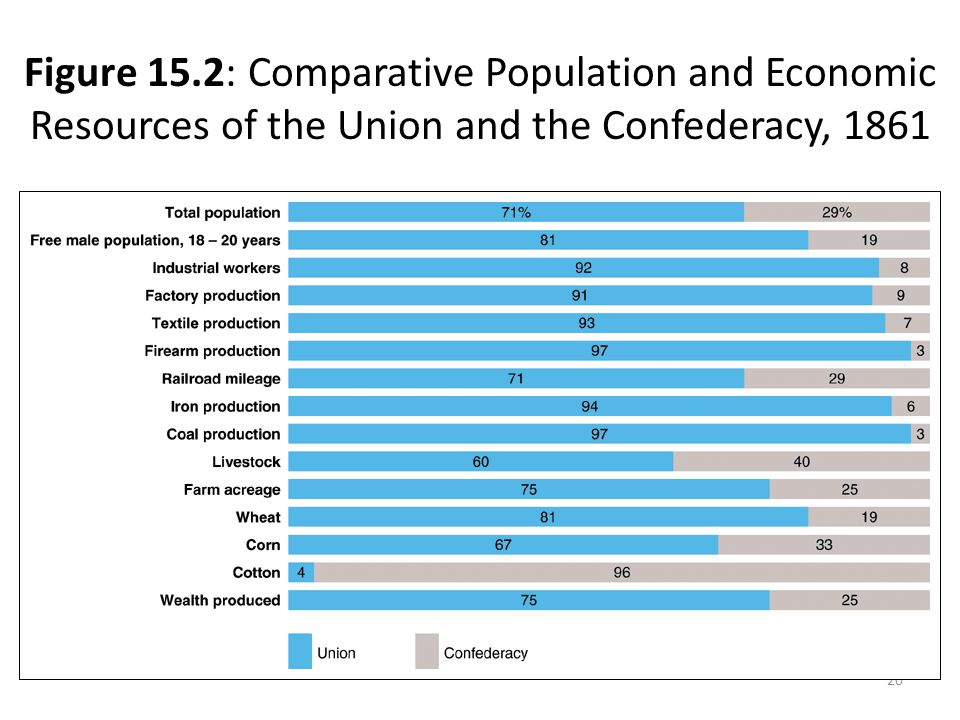 Figure 15.2: Comparative Population and Economic Resources of the Union and the Confederacy, 1861