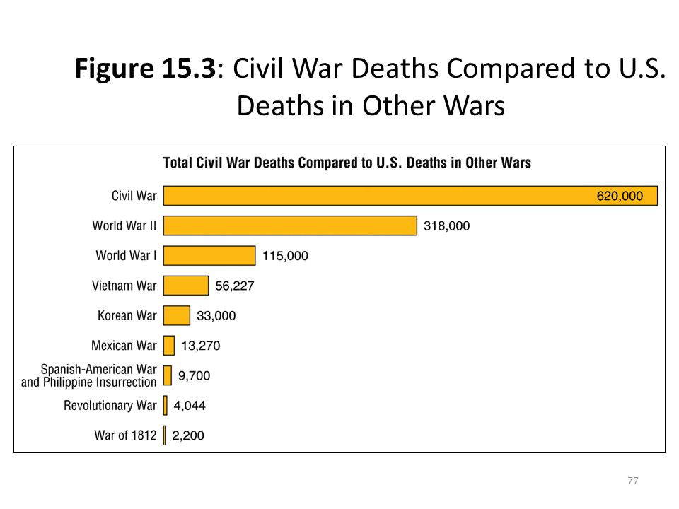 Figure 15.3: Civil War Deaths Compared to U.S. Deaths in Other Wars