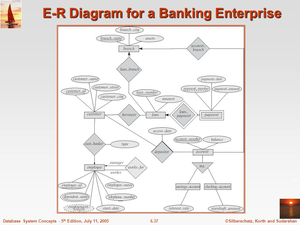 Chapter 6 entity relationship model ppt video online download 37 e r diagram for a banking enterprise ccuart Gallery