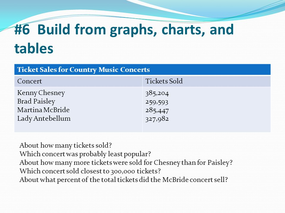 #6 Build from graphs, charts, and tables