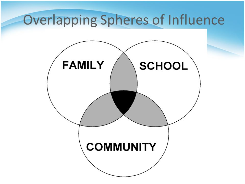Overlapping Spheres of Influence