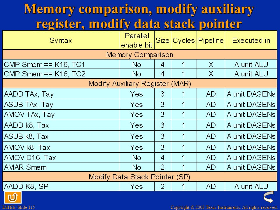 Memory comparison, modify auxiliary register, modify data stack pointer