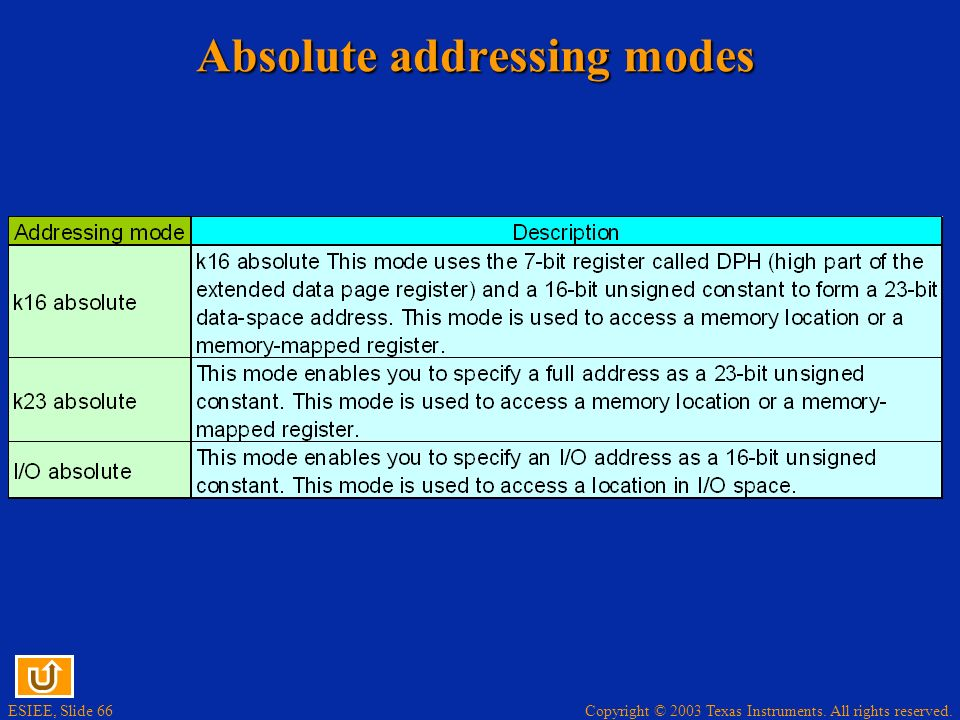 Absolute addressing modes