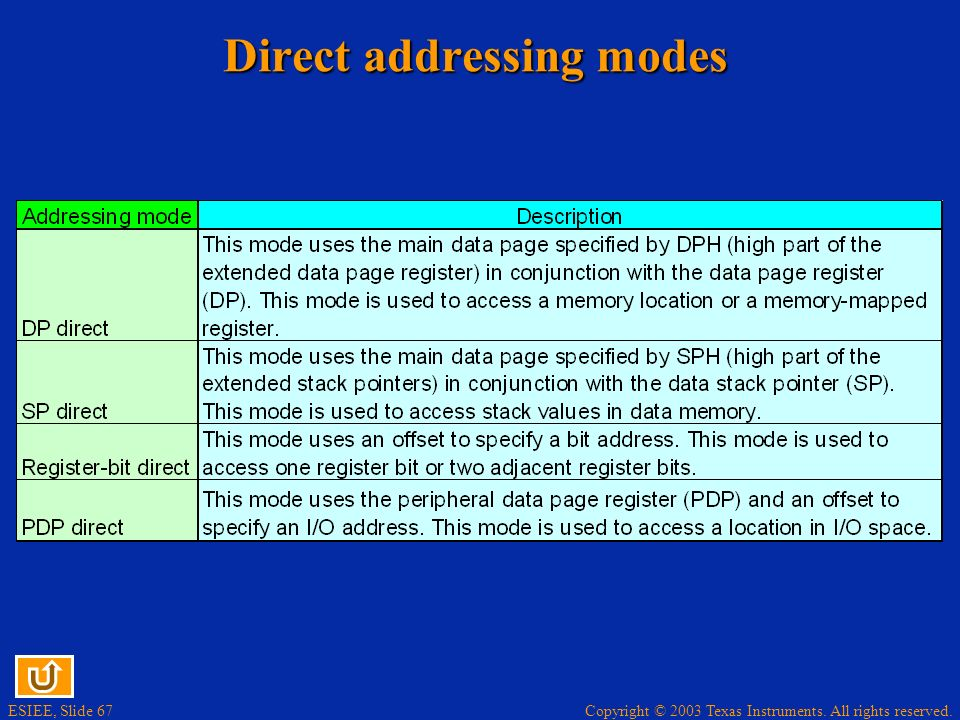 Direct addressing modes