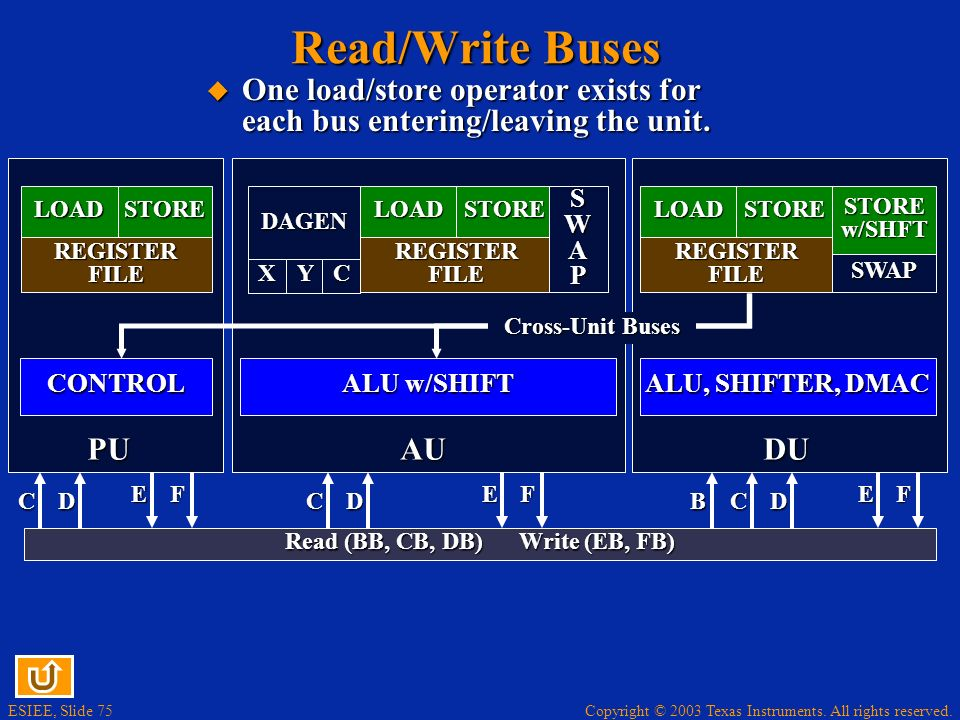 Read (BB, CB, DB) Write (EB, FB)