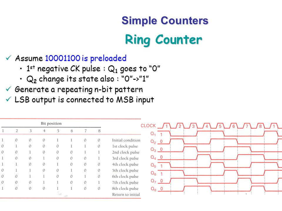 Ring Counter Simple Counters Assume is preloaded