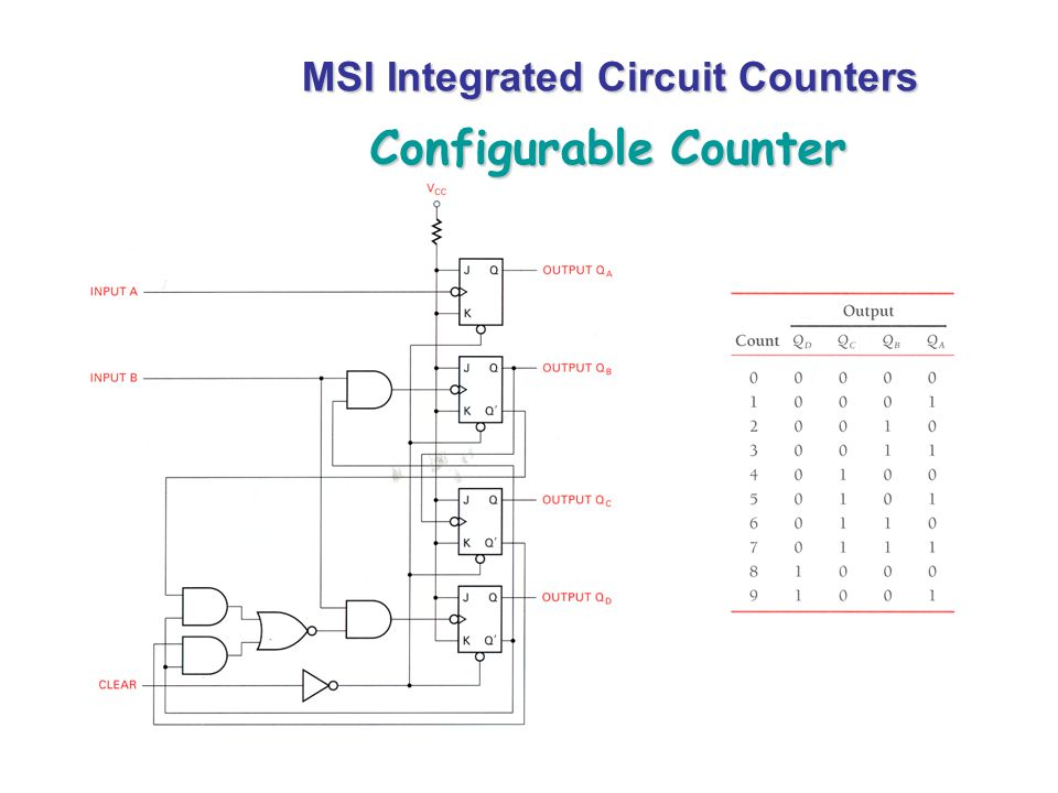 MSI Integrated Circuit Counters