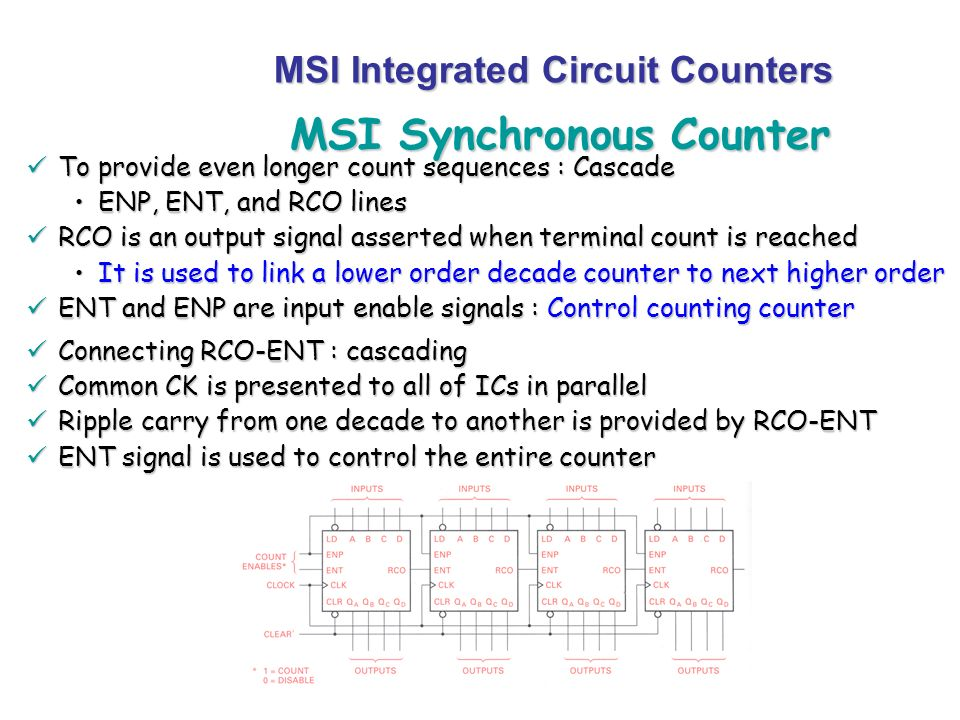MSI Synchronous Counter