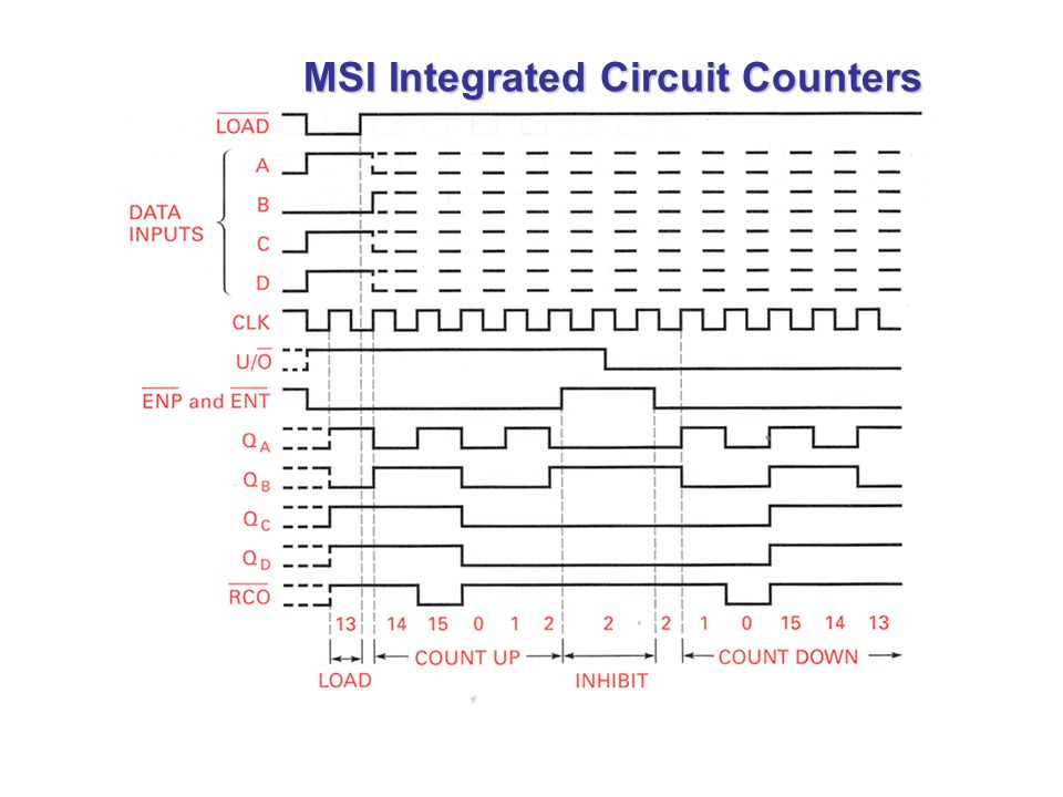 Sequential Circuit Models
