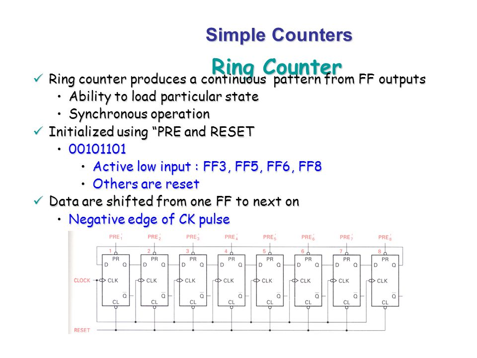 Ring Counter Simple Counters