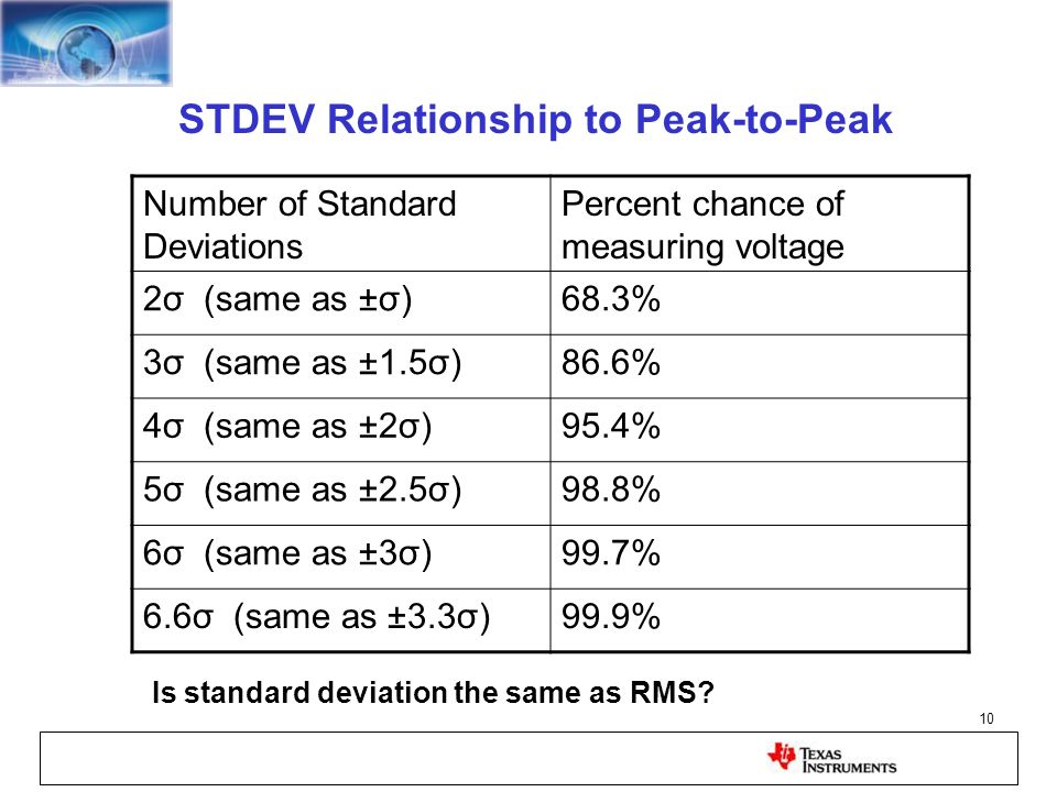 STDEV Relationship to Peak-to-Peak