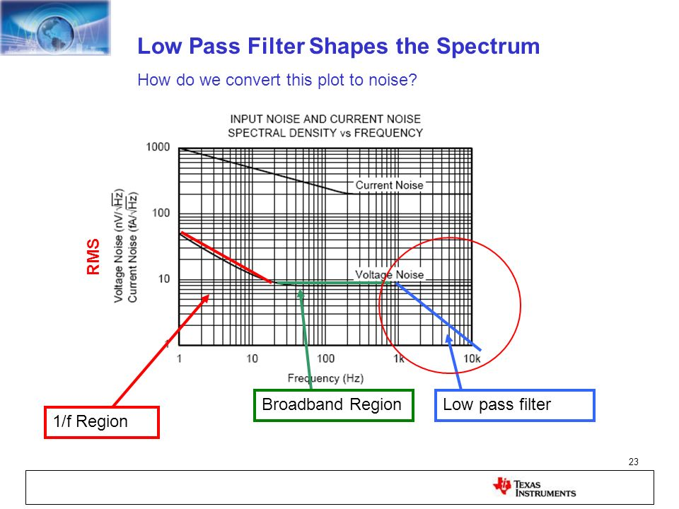 Low Pass Filter Shapes the Spectrum
