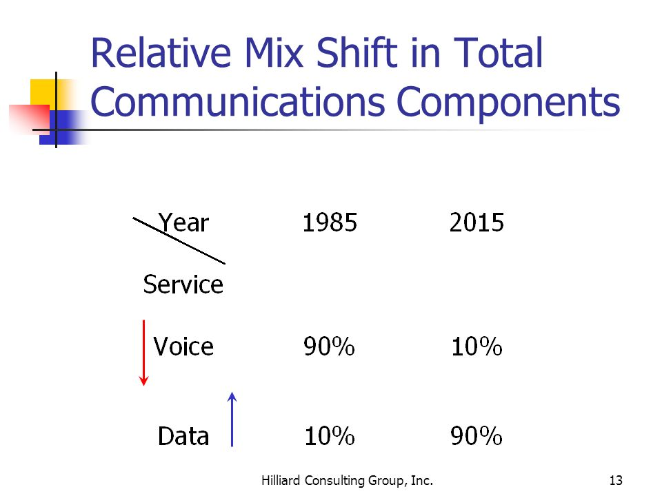 Relative Mix Shift in Total Communications Components