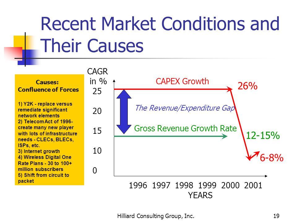 Recent Market Conditions and Their Causes