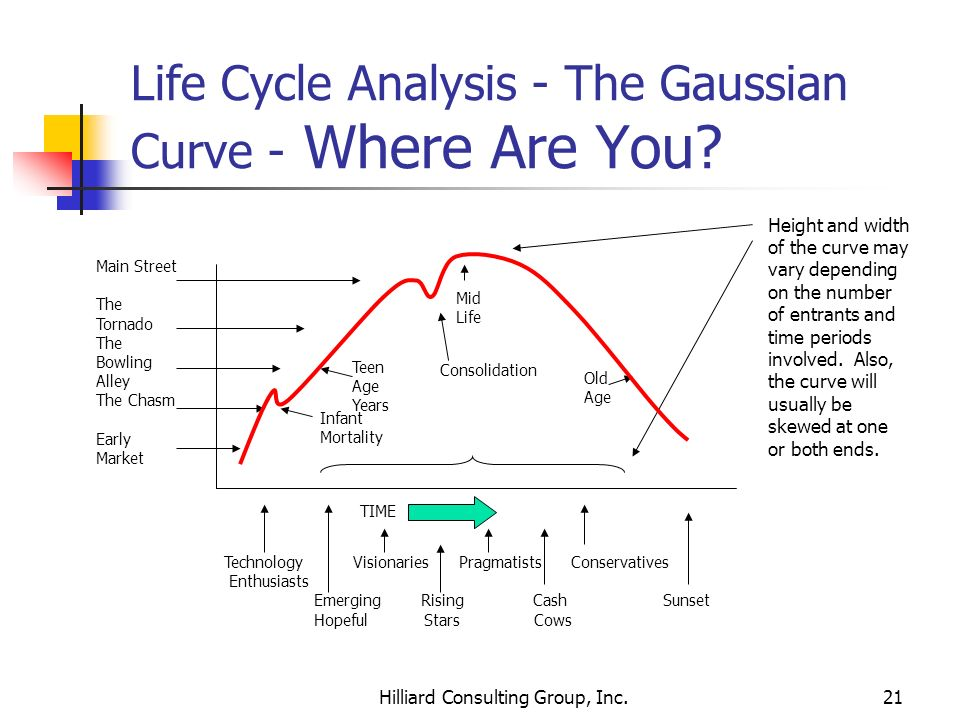 Life Cycle Analysis - The Gaussian Curve - Where Are You