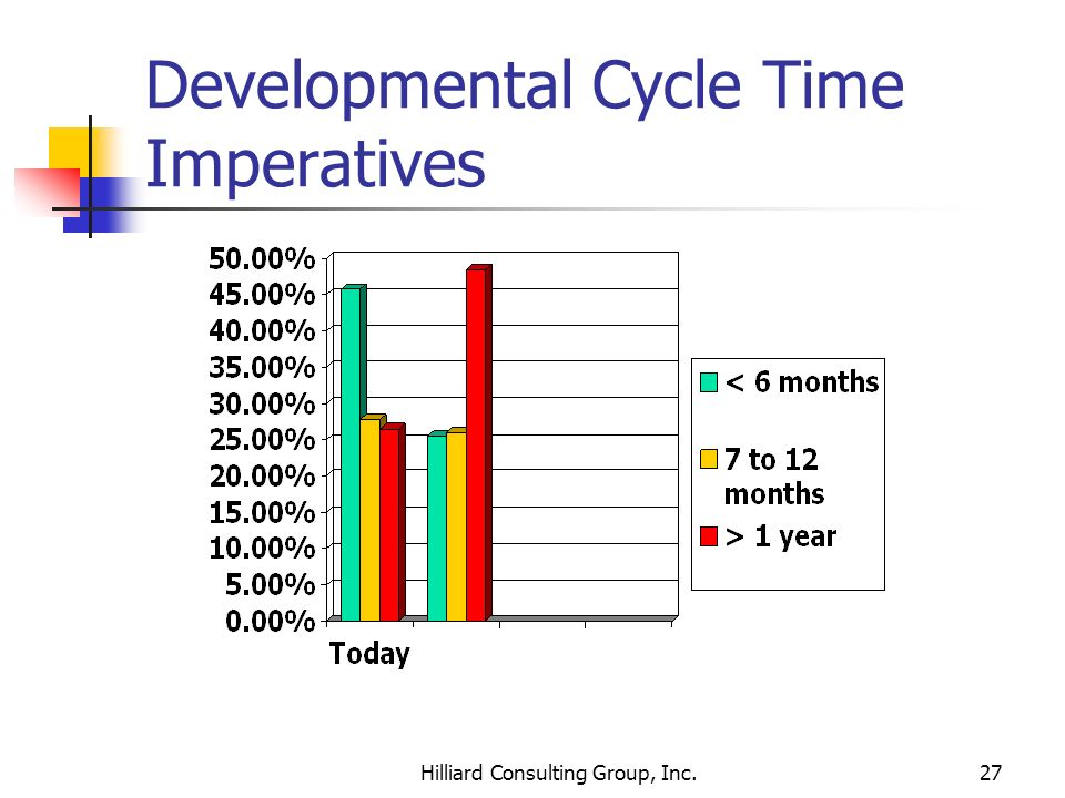 Developmental Cycle Time Imperatives