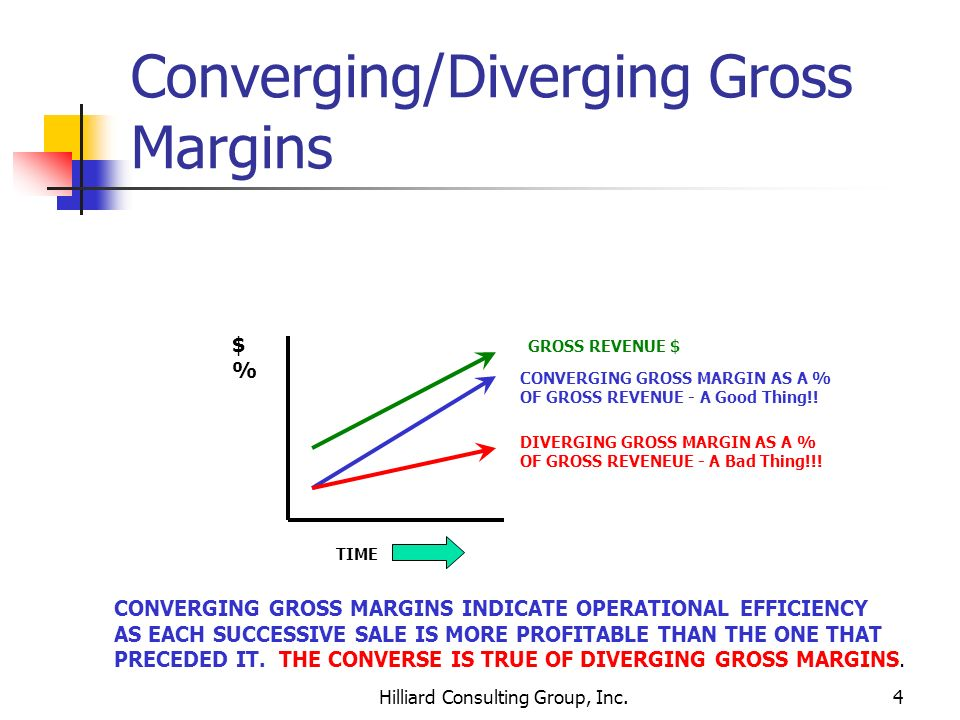 Converging/Diverging Gross Margins