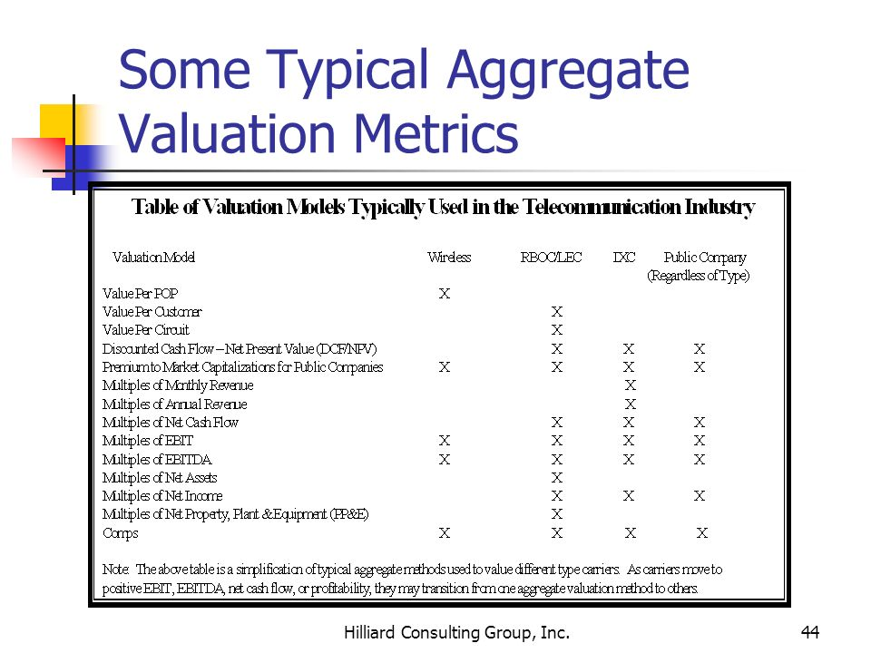 Some Typical Aggregate Valuation Metrics