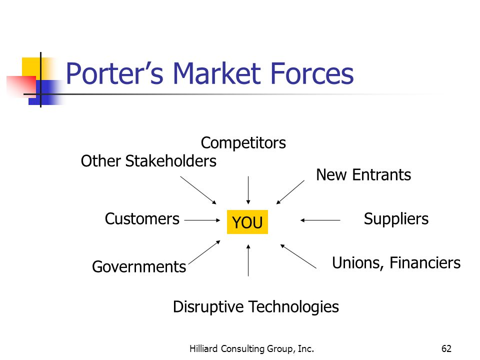 Porter's Market Forces