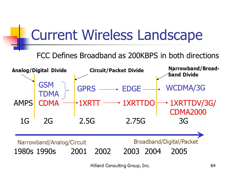 Current Wireless Landscape
